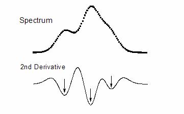 Second derivative clearly defines the wavelengths of shoulder peaks