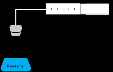 Measurement of Gas volumes in Laboratories