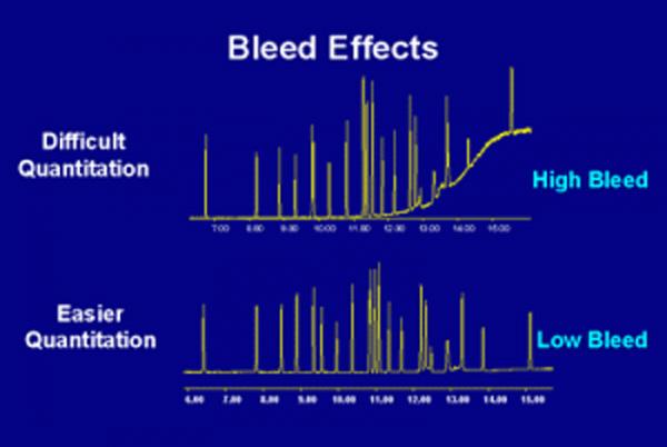 Comparison between bleeding and normal column chromatograms