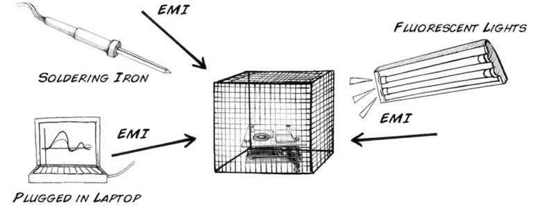 The uses of a Faraday cage – an electrochemist's point of view