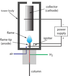 Schematic of Flame Ionization Detector